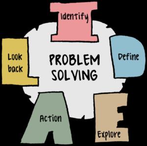La importancia del Problem Solving en la estrategia de la empresa
